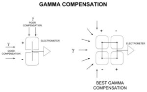 tritium monitor gamma compensation